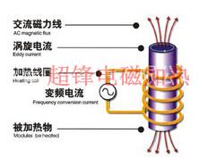 高频炉原理